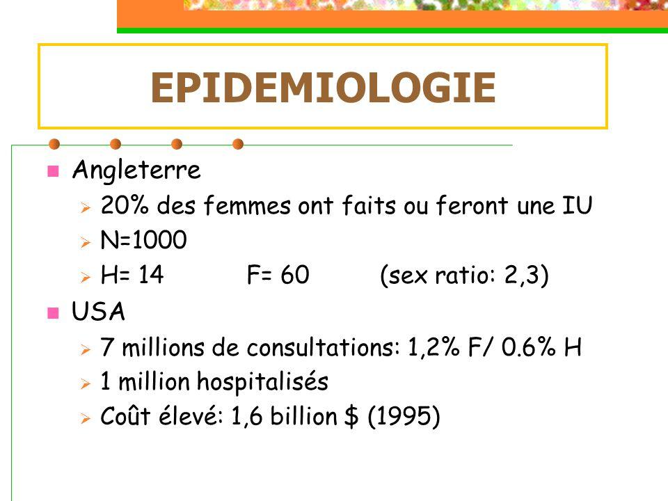 Urétrite gonococcique (Blénorragie) Homme jeune: 20-30 ans 66% porteurs asymptomatiques Écoulement urétral +++ Urétrite non gonococcique 80% dhommes jeunes 60% des urétrites aiguës Chlamydia trachomatis, Trichomonas vaginalis Uréaplasma uréalyticum Candida albicans URÉTRITE AIGUË