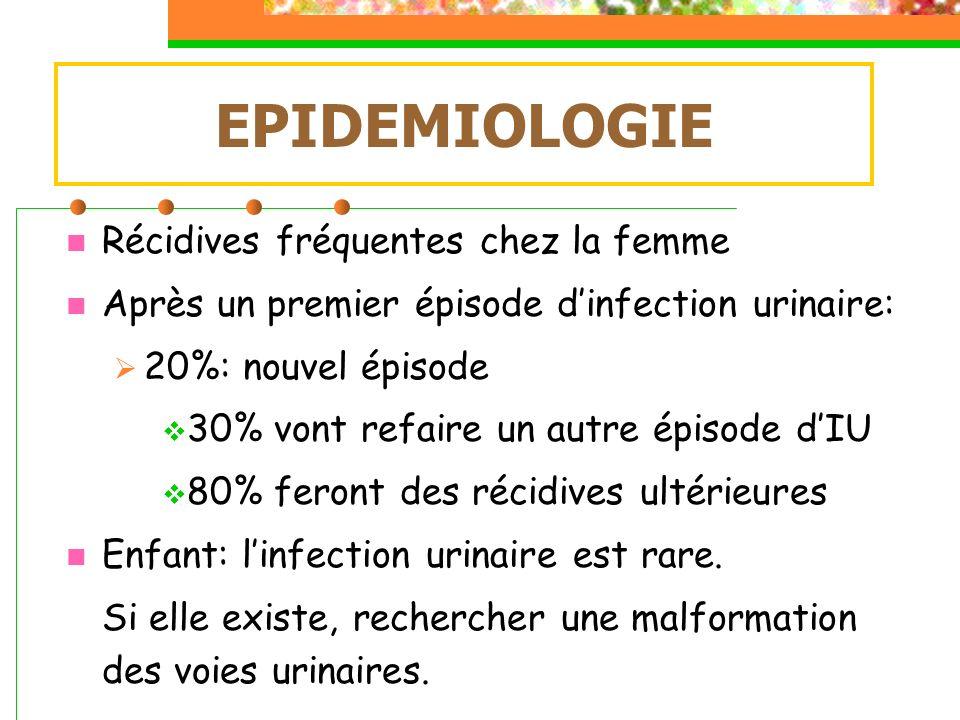 Récidives fréquentes chez la femme Après un premier épisode dinfection urinaire: 20%: nouvel épisode 30% vont refaire un autre épisode dIU 80% feront