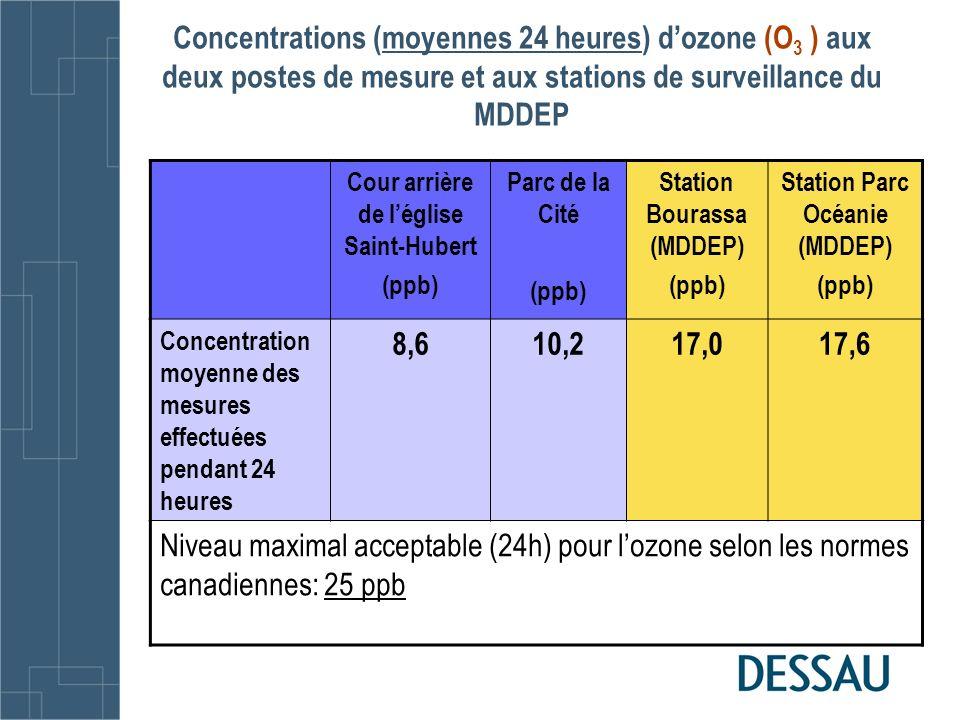 Concentrations (moyennes 24 heures) dozone (O 3 ) aux deux postes de mesure et aux stations de surveillance du MDDEP Cour arrière de léglise Saint-Hub