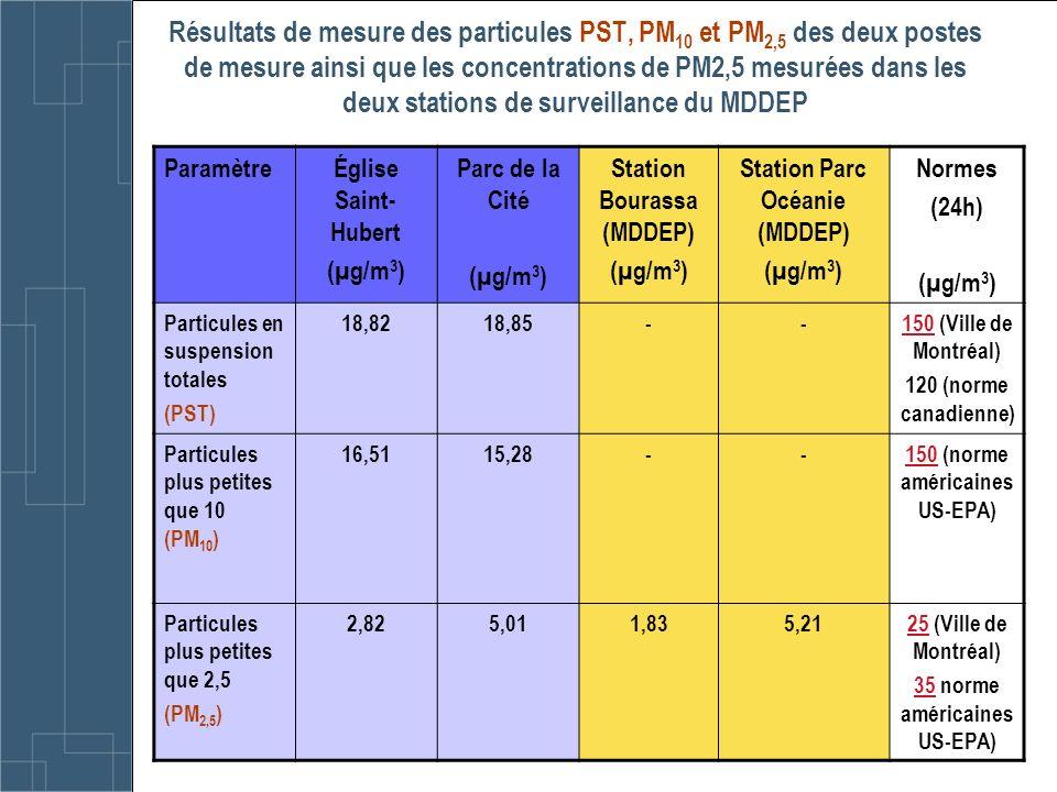 Résultats de mesure des particules PST, PM 10 et PM 2,5 des deux postes de mesure ainsi que les concentrations de PM2,5 mesurées dans les deux station