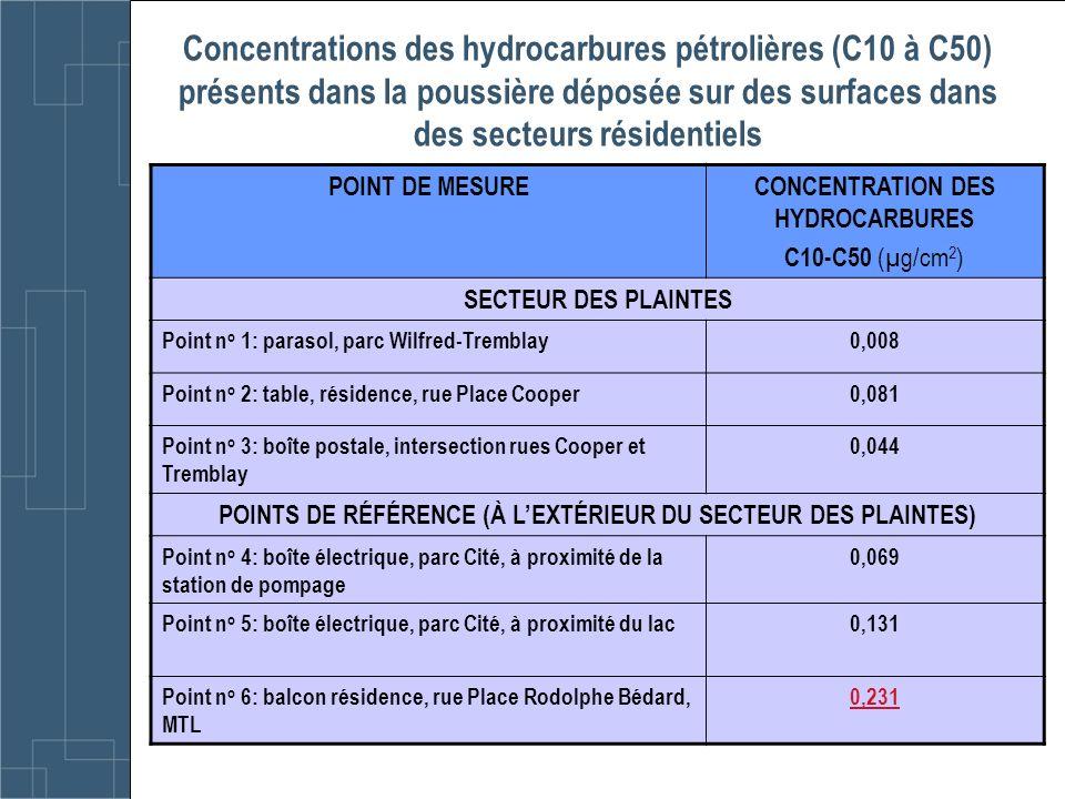 Concentrations des hydrocarbures pétrolières (C10 à C50) présents dans la poussière déposée sur des surfaces dans des secteurs résidentiels POINT DE M