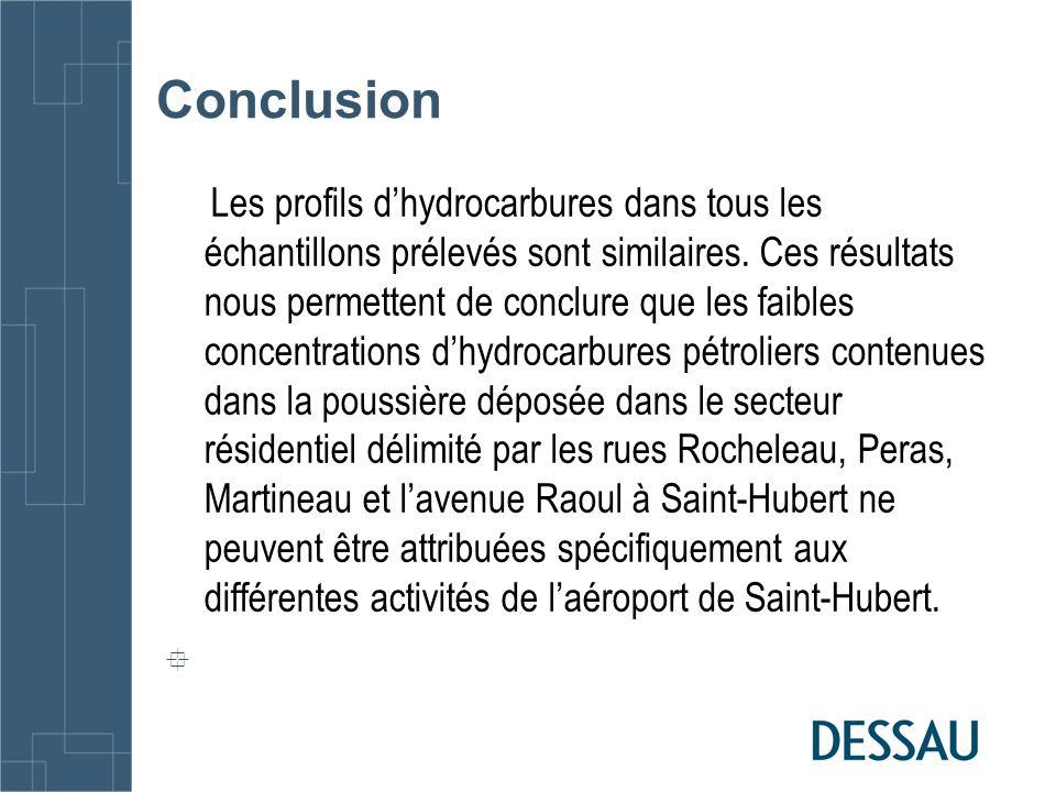 Conclusion Les profils dhydrocarbures dans tous les échantillons prélevés sont similaires. Ces résultats nous permettent de conclure que les faibles c