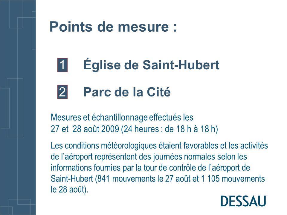 Résultats de mesure des particules PST, PM 10 et PM 2,5 des deux postes de mesure ainsi que les concentrations de PM2,5 mesurées dans les deux stations de surveillance du MDDEP ParamètreÉglise Saint- Hubert (µg/m 3 ) Parc de la Cité (µg/m 3 ) Station Bourassa (MDDEP) (µg/m 3 ) Station Parc Océanie (MDDEP) (µg/m 3 ) Normes (24h) (µg/m 3 ) Particules en suspension totales (PST) 18,8218,85--150 (Ville de Montréal) 120 (norme canadienne) Particules plus petites que 10 (PM 10 ) 16,5115,28--150 (norme américaines US-EPA) Particules plus petites que 2,5 (PM 2,5 ) 2,825,011,835,2125 (Ville de Montréal) 35 norme américaines US-EPA)