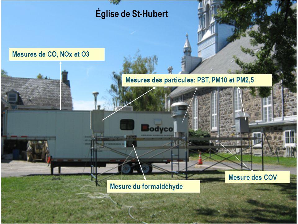 Résultats des mesures de plomb (pb) dans lair effectuées dans les deux sites Église Saint- Hubert Parc de la Cité Norme de la qualité de lair ambiant (réglementation provinciale) États-Unis Concentration de plomb dans lair < 0,00024 (µg/m 3 ) (24 h) < 0,00024 (µg/m 3 ) (24 h) 2 µg/m 3 (moyenne 1an) 5 µg/m 3 (moyenne 8h) 1,5 µg/m 3 (moyenne 1an)