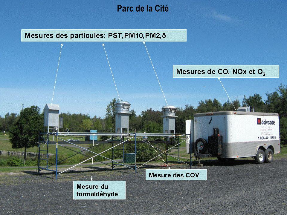 Conclusion Lanalyse des résultats obtenus permet de conclure que le niveau de pollution de lair dans les deux sites est semblable et les concentrations mesurées de tous les paramètres sont nettement au-dessous du seuil considéré comme acceptable par les normes en vigueur.