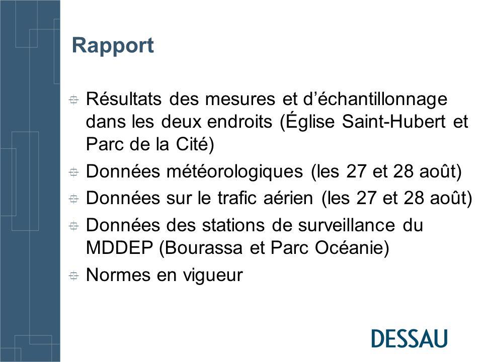 Rapport Résultats des mesures et déchantillonnage dans les deux endroits (Église Saint-Hubert et Parc de la Cité) Données météorologiques (les 27 et 2