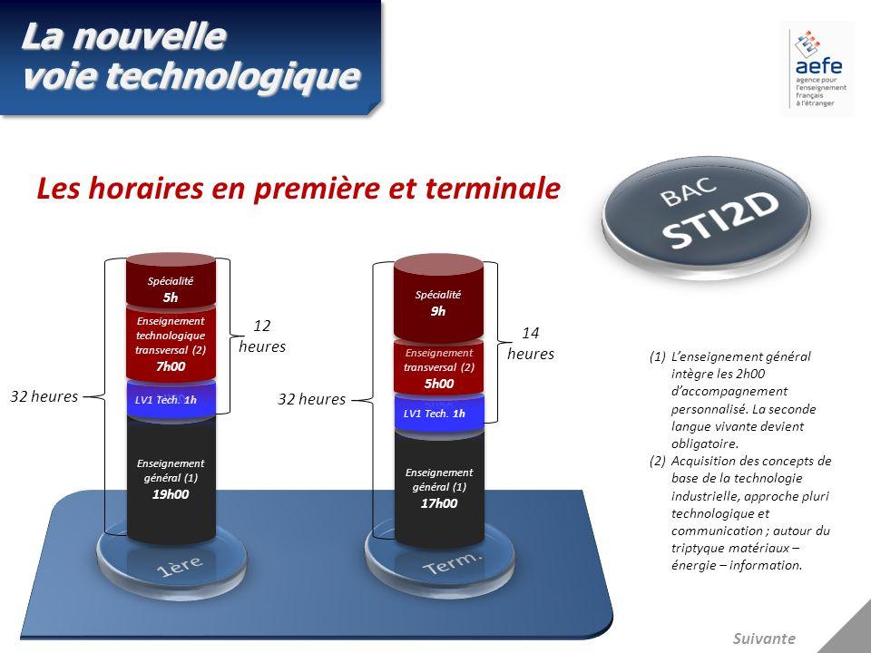 Suivante Les horaires en première et terminale La nouvelle voie technologique (1)Lenseignement général intègre les 2h00 daccompagnement personnalisé.