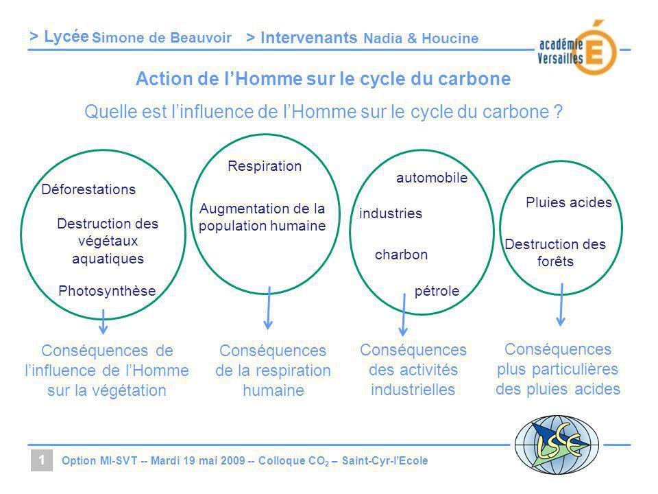 > Lycée > Intervenants Option MI-SVT -- Mardi 19 mai 2009 -- Colloque CO 2 – Saint-Cyr-lEcole 1 Simone de Beauvoir Nadia & Houcine Action de lHomme su