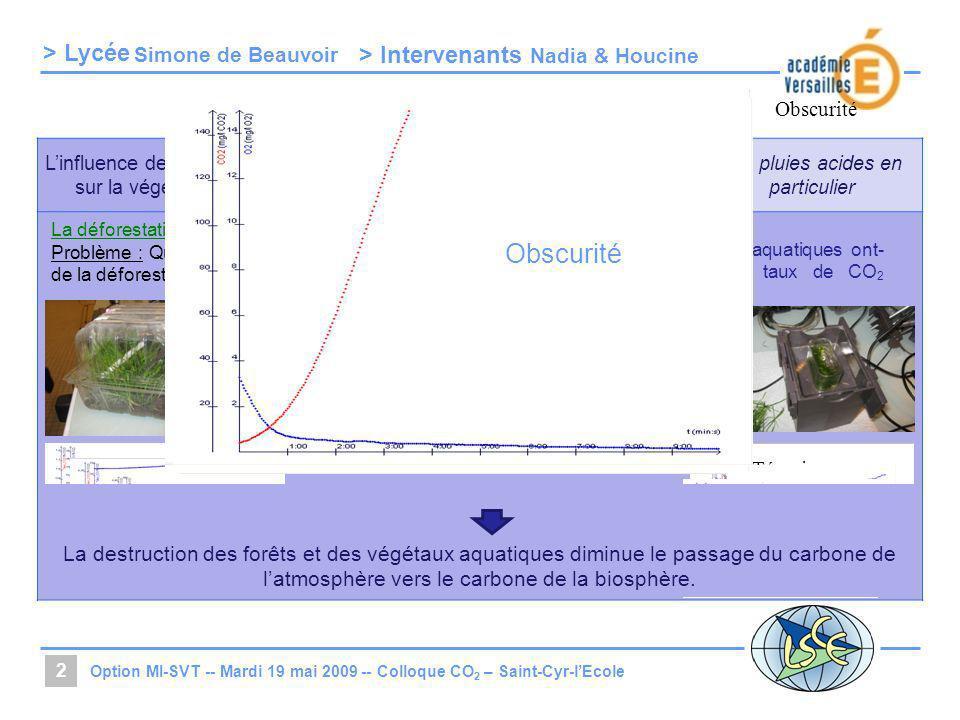 > Lycée > Intervenants Linfluence de lHomme sur la végétation La respiration humaine La combustion des énergies fossiles. Les pluies acides en particu