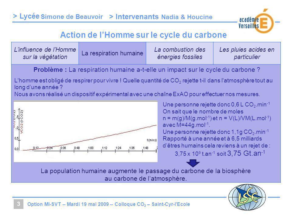 > Lycée > Intervenants Linfluence de lHomme sur la végétation La respiration humaine La combustion des énergies fossiles Les pluies acides en particul