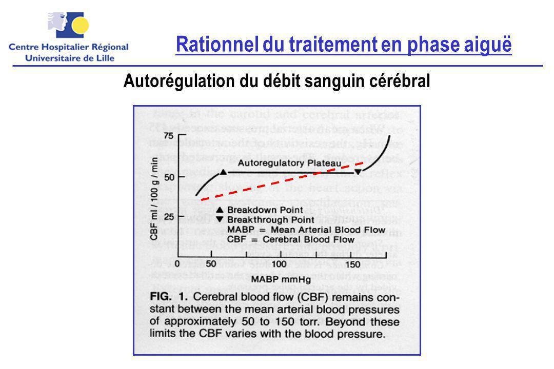 Rationnel du traitement en phase aiguë Autorégulation du débit sanguin cérébral