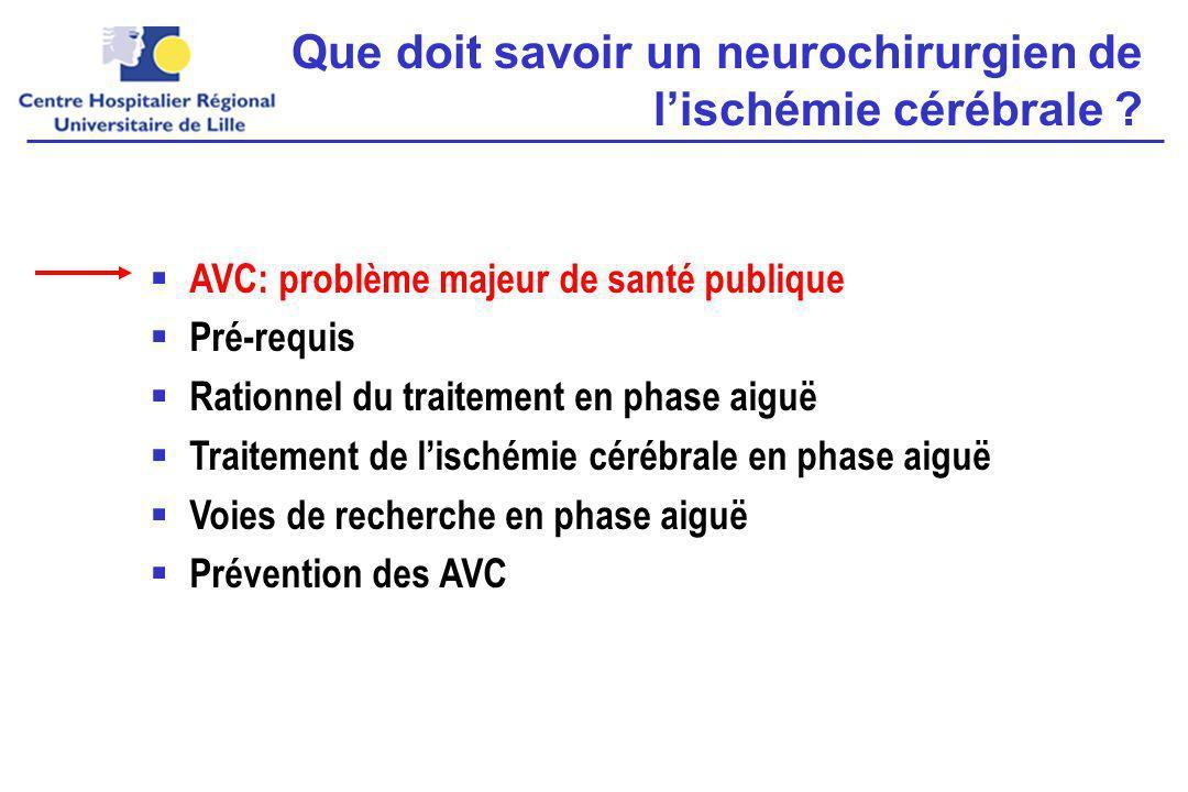 AVC: quelques chiffres Par million dhabitants, chaque année: –2400 AVC (75%: 1er AVC) –500 AIT –A 1 an: Décès: 700 (29%) Survivants dépendants: 600 (25%) Survivants indépendants: 1100 (46%) Par million dhabitants: –12 000 patients avec AVC / AIT Chaque année: 800 (7%) récidives dAVC ou 1er AVC après AIT 1ère cause de handicap 2ème cause de démence 2ème ou 3ème cause de décès Hankey et Warlow, Lancet 1999