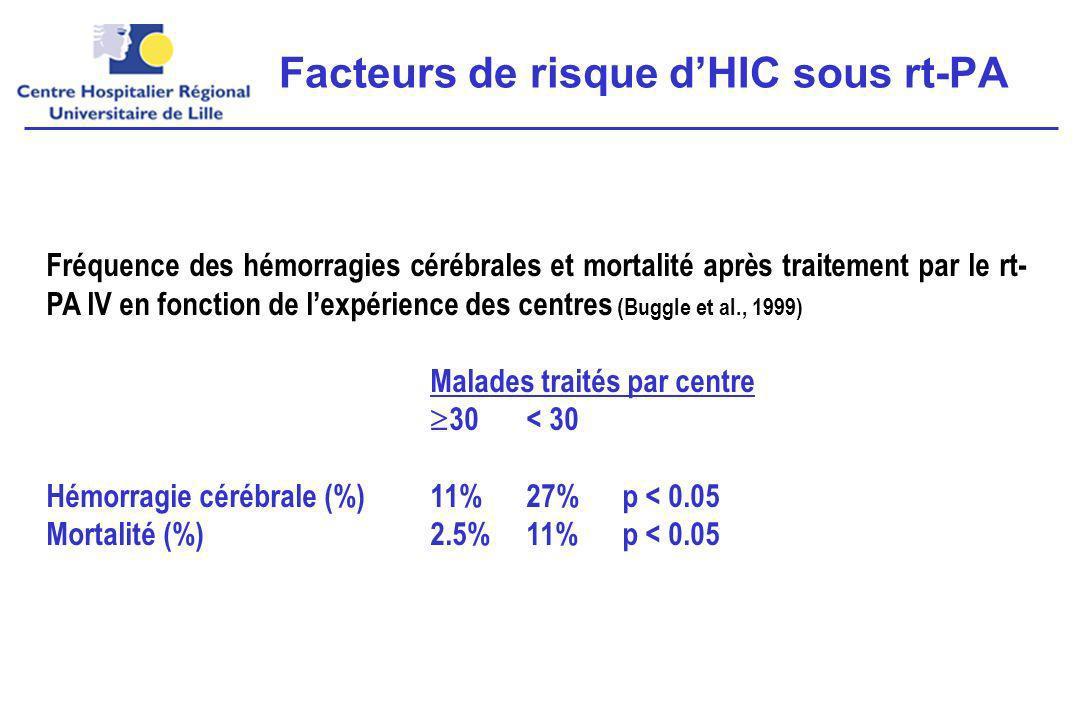 Fréquence des hémorragies cérébrales et mortalité après traitement par le rt- PA IV en fonction de lexpérience des centres (Buggle et al., 1999) Malades traités par centre 30< 30 Hémorragie cérébrale (%)11%27% p < 0.05 Mortalité (%)2.5%11% p < 0.05 Facteurs de risque dHIC sous rt-PA