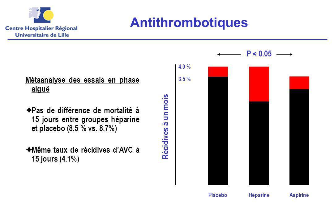 Métaanalyse des essais en phase aiguë Pas de différence de mortalité à 15 jours entre groupes héparine et placebo (8.5 % vs.