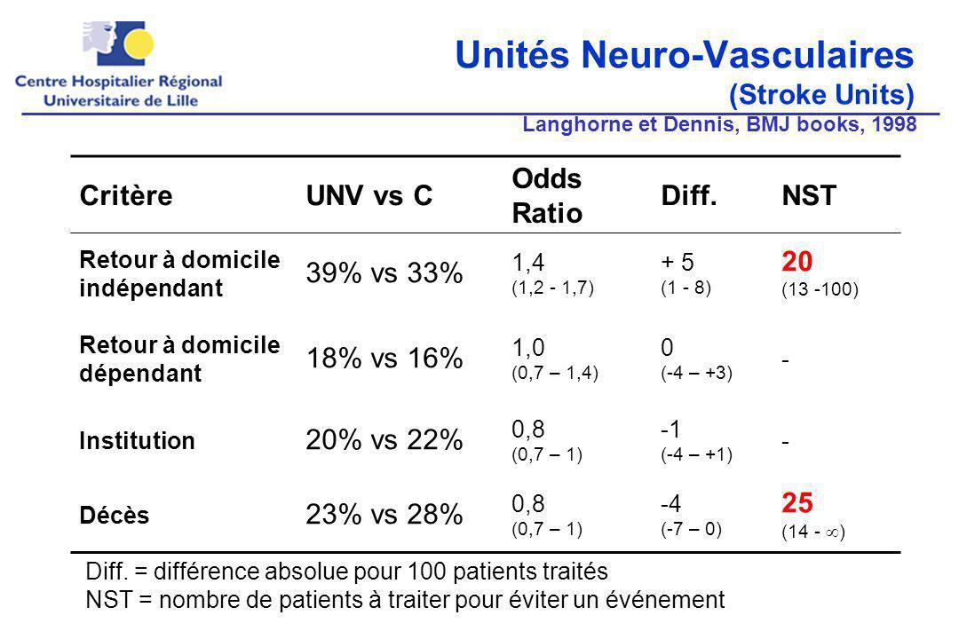 Unités Neuro-Vasculaires (Stroke Units) CritèreUNV vs C Odds Ratio Diff.NST Retour à domicile indépendant 39% vs 33% 1,4 (1,2 - 1,7) + 5 (1 - 8) 20 (13 -100) Retour à domicile dépendant 18% vs 16% 1,0 (0,7 – 1,4) 0 (-4 – +3) - Institution 20% vs 22% 0,8 (0,7 – 1) (-4 – +1) - Décès 23% vs 28% 0,8 (0,7 – 1) -4 (-7 – 0) 25 (14 - ) Diff.