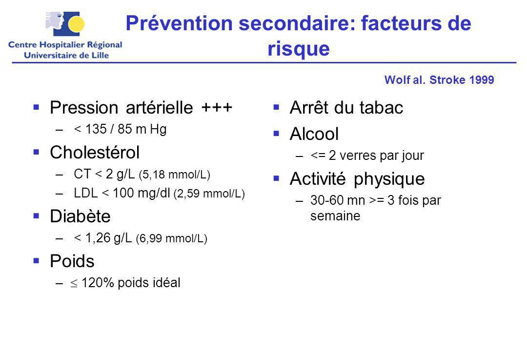 Prévention secondaire: facteurs de risque Pression artérielle +++ – < 135 / 85 m Hg Cholestérol – CT < 2 g/L (5,18 mmol/L) – LDL < 100 mg/dl (2,59 mmol/L) Diabète – < 1,26 g/L (6,99 mmol/L) Poids – 120% poids idéal Arrêt du tabac Alcool –<= 2 verres par jour Activité physique –30-60 mn >= 3 fois par semaine Wolf al.