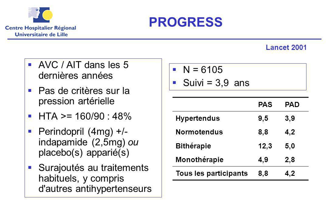 PROGRESS AVC / AIT dans les 5 dernières années Pas de critères sur la pression artérielle HTA >= 160/90 : 48% Perindopril (4mg) +/- indapamide (2,5mg) ou placebo(s) apparié(s) Surajoutés au traitements habituels, y compris d autres antihypertenseurs N = 6105 Suivi = 3,9 ans Lancet 2001 PASPAD Hypertendus9,53,9 Normotendus8,84,2 Bithérapie12,35,0 Monothérapie4,92,8 Tous les participants8,84,2