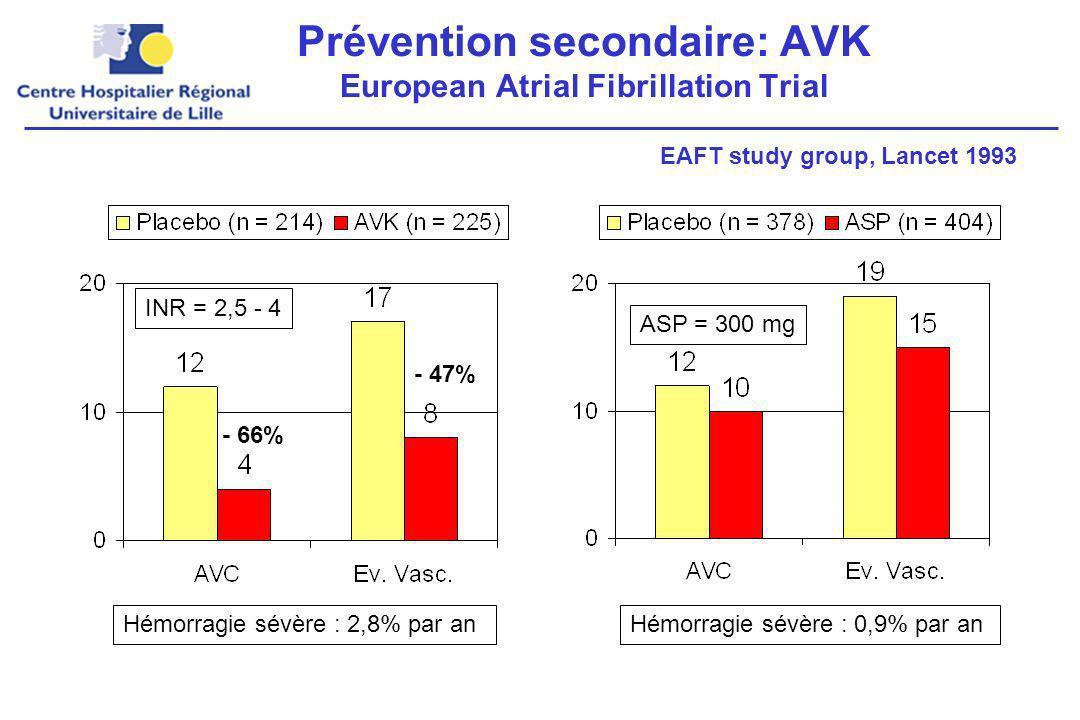 Prévention secondaire: AVK European Atrial Fibrillation Trial Hémorragie sévère : 2,8% par an INR = 2,5 - 4 - 66% - 47% Hémorragie sévère : 0,9% par an ASP = 300 mg EAFT study group, Lancet 1993