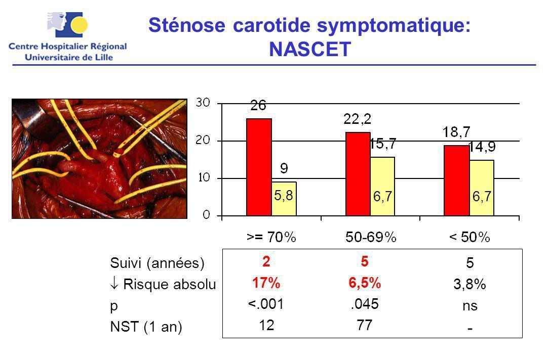 Sténose carotide symptomatique: NASCET Suivi (années) Risque absolu p NST (1 an) 2 17% <.001 12 5 6,5%.045 77 5 3,8% ns - 5,8 6,7