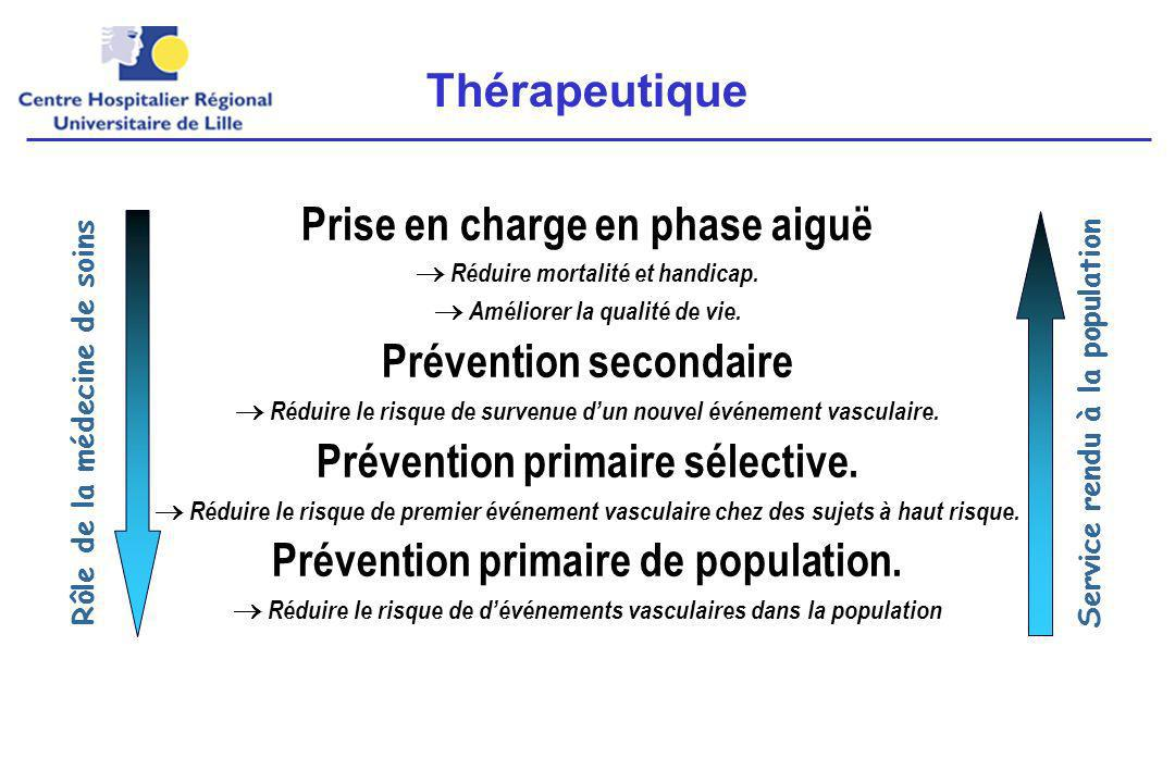 Correction des facteurs de risque artériel –PA < 135 / 85 mmHg –LDL < 1 g/L –Glycémie < 7 mmol/L –Arrêt du tabac –Alcool <= 2-3 vs –Activité physique: 30-60 mn >= 3 fois par semaine Athérosclérose –Traitement antiplaquettaire aspirine clopidogrel, ticlopidine aspirine + dipyridamole –Chirurgie carotide sténose 50-69% : +/- sténose >= 70% : +++ Synthèse: prévention secondaire