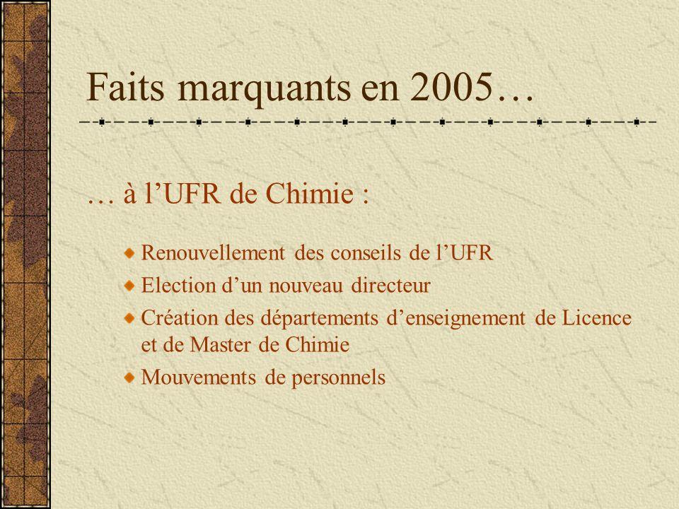 Faits marquants en 2005… … à lUFR de Chimie : Renouvellement des conseils de lUFR Election dun nouveau directeur Création des départements denseigneme