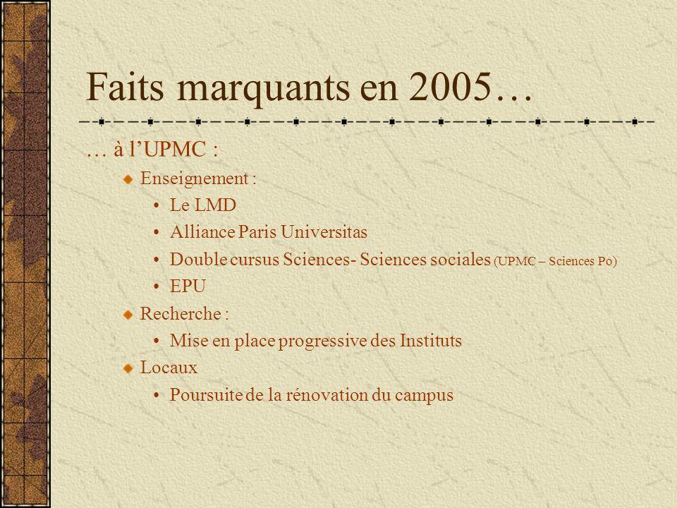Faits marquants en 2005… … à lUPMC : Enseignement : Le LMD Alliance Paris Universitas Double cursus Sciences- Sciences sociales (UPMC – Sciences Po) E