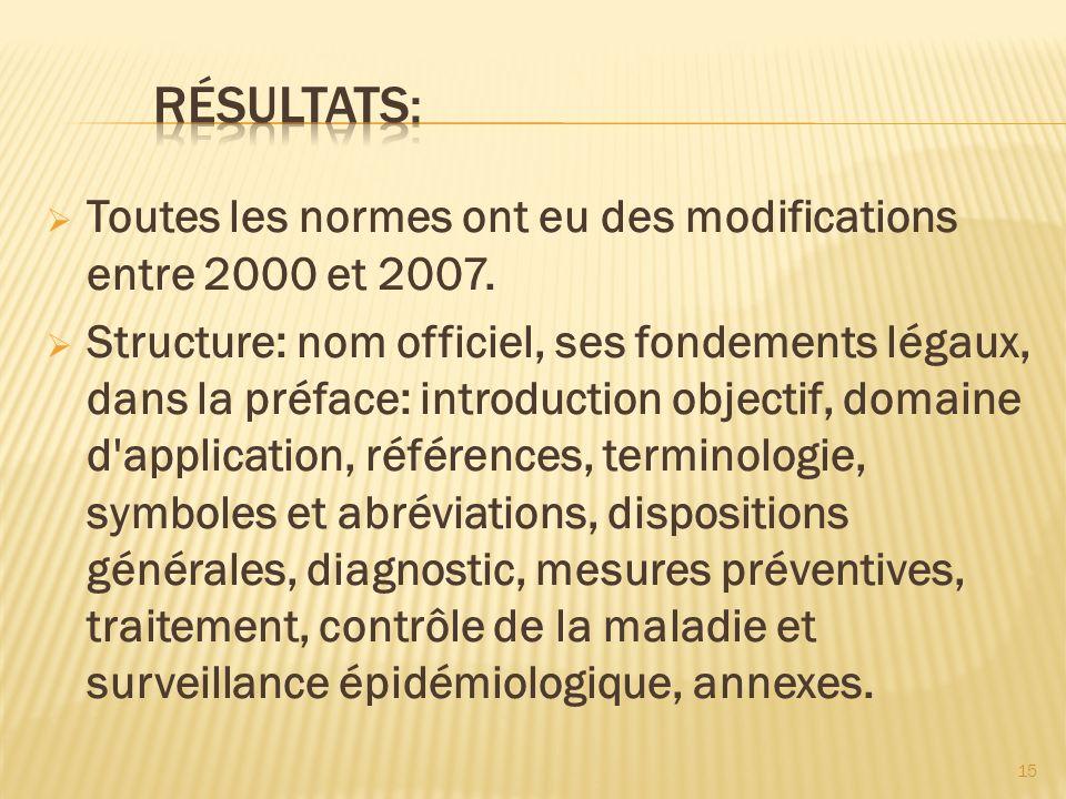 15 Toutes les normes ont eu des modifications entre 2000 et 2007. Structure: nom officiel, ses fondements légaux, dans la préface: introduction object