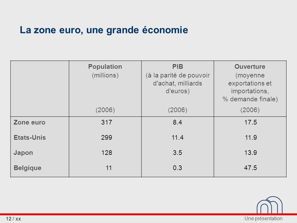 Une présentation 12 / xx Population (millions) PIB (à la parité de pouvoir d achat, milliards d euros) Ouverture (moyenne exportations et importations, % demande finale) (2006) Zone euro3178.417.5 Etats-Unis29911.411.9 Japon1283.513.9 Belgique110.347.5 La zone euro, une grande économie
