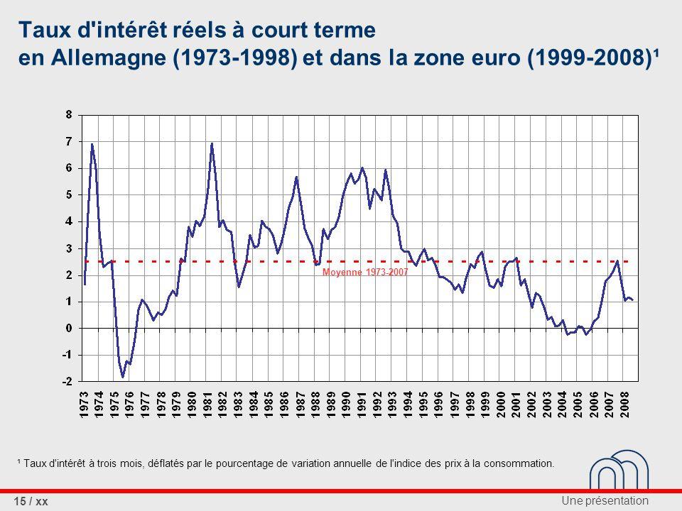 Une présentation 15 / xx Taux d intérêt réels à court terme en Allemagne (1973-1998) et dans la zone euro (1999-2008)¹ Moyenne 1973-2007 ¹ Taux d intérêt à trois mois, déflatés par le pourcentage de variation annuelle de l indice des prix à la consommation.