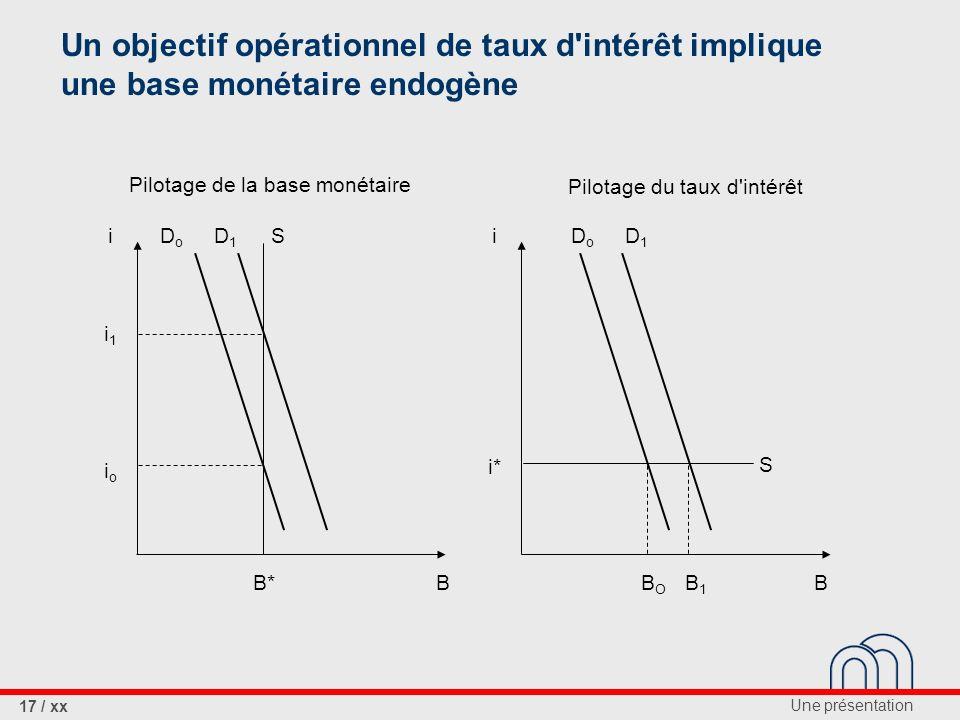 Une présentation 17 / xx Un objectif opérationnel de taux d intérêt implique une base monétaire endogène ii i1i1 ioio i* DoDo D1D1 S B*B DoDo D1D1 BOBO B1B1 B S Pilotage du taux d intérêt Pilotage de la base monétaire
