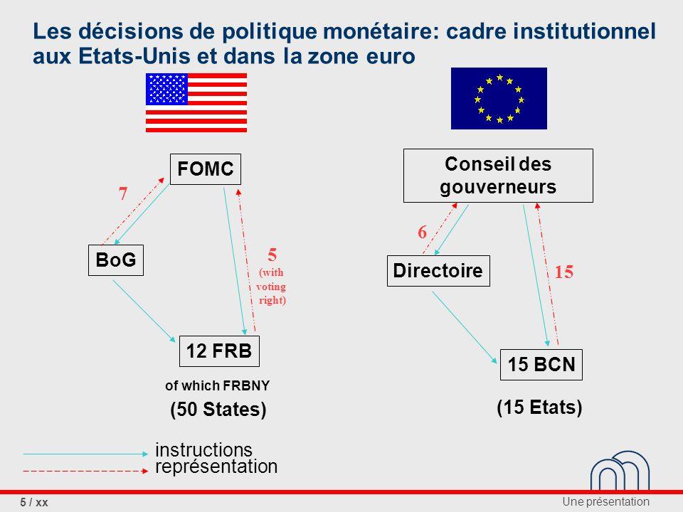 Une présentation 5 / xx Les décisions de politique monétaire: cadre institutionnel aux Etats-Unis et dans la zone euro instructions représentation Conseil des gouverneurs Directoire 15 BCN 6 15 (15 Etats) FOMC BoG 12 FRB 7 5 (with voting right) of which FRBNY (50 States)