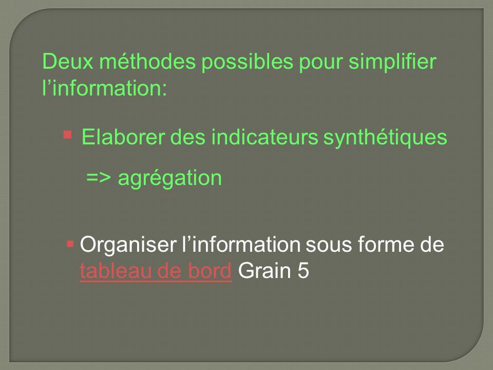 Organiser linformation sous forme de tableau de bord Grain 5 tableau de bord Elaborer des indicateurs synthétiques => agrégation Deux méthodes possibles pour simplifier linformation: