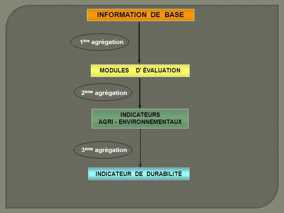 INDICATEUR DE DURABILITÉ INFORMATION DE BASE MODULES D ÉVALUATION INDICATEURS AGRI - ENVIRONNEMENTAUX 1 ère agrégation 2 ème agrégation 3 ème agrégation