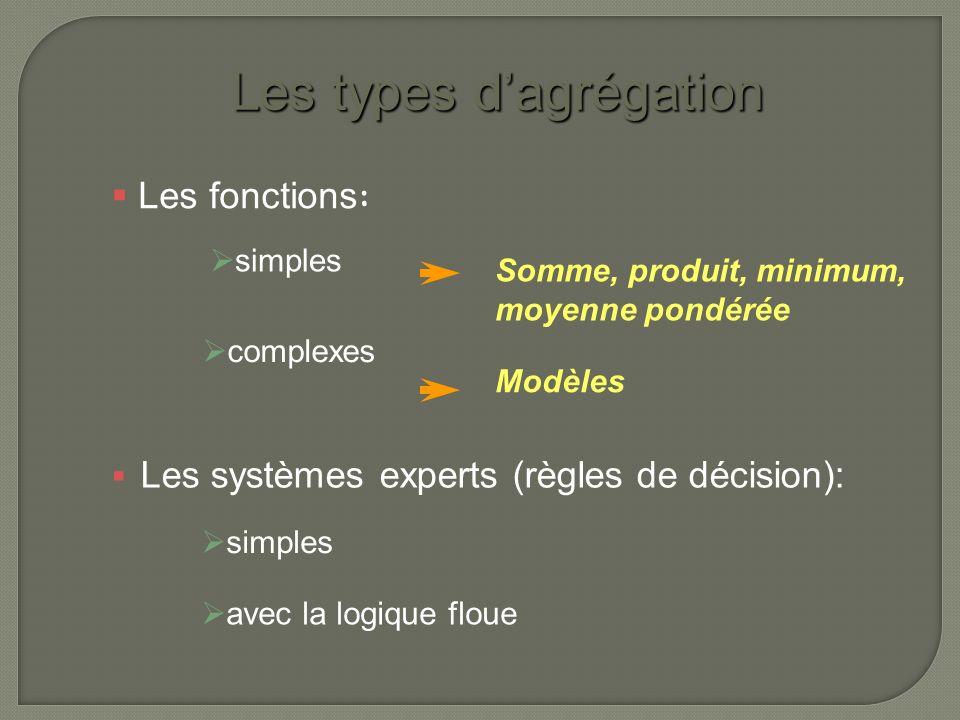 Les types dagrégation Les systèmes experts (règles de décision): Les fonctions : Somme, produit, minimum, moyenne pondérée avec la logique floue simples complexes Modèles