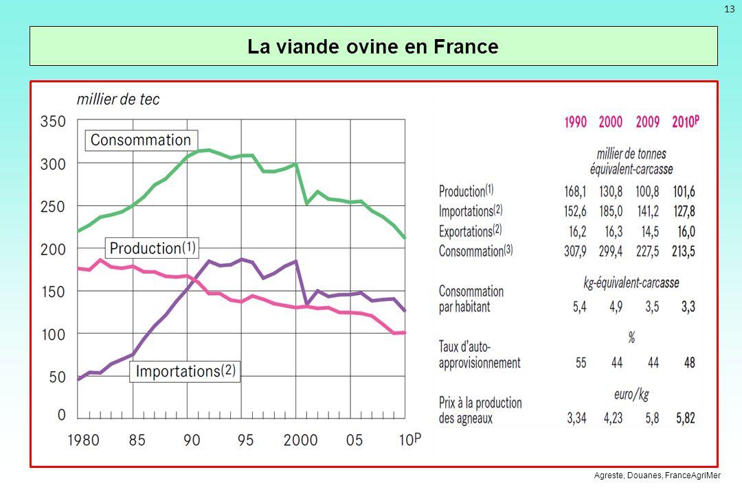 13 La viande ovine en France Agreste, Douanes, FranceAgriMer