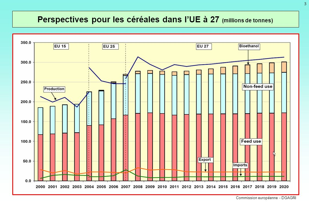 3 Perspectives pour les céréales dans lUE à 27 (millions de tonnes) Commission européenne - DGAGRI