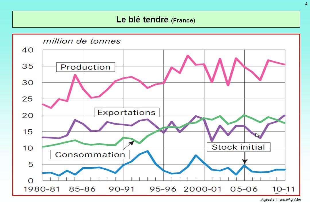 è5è5 Production de graines oléagineuses et protéagineuses (France) Agreste - Statistique agricole annuelle
