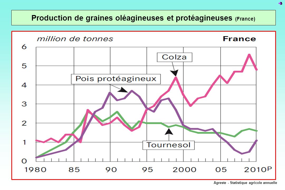 è5è5 Production de graines oléagineuses et protéagineuses (France) Agreste - Statistique agricole annuelle