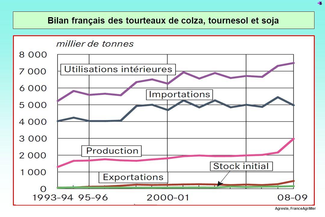 17 La viande de volailles en France Agreste, Douanes, INSEE