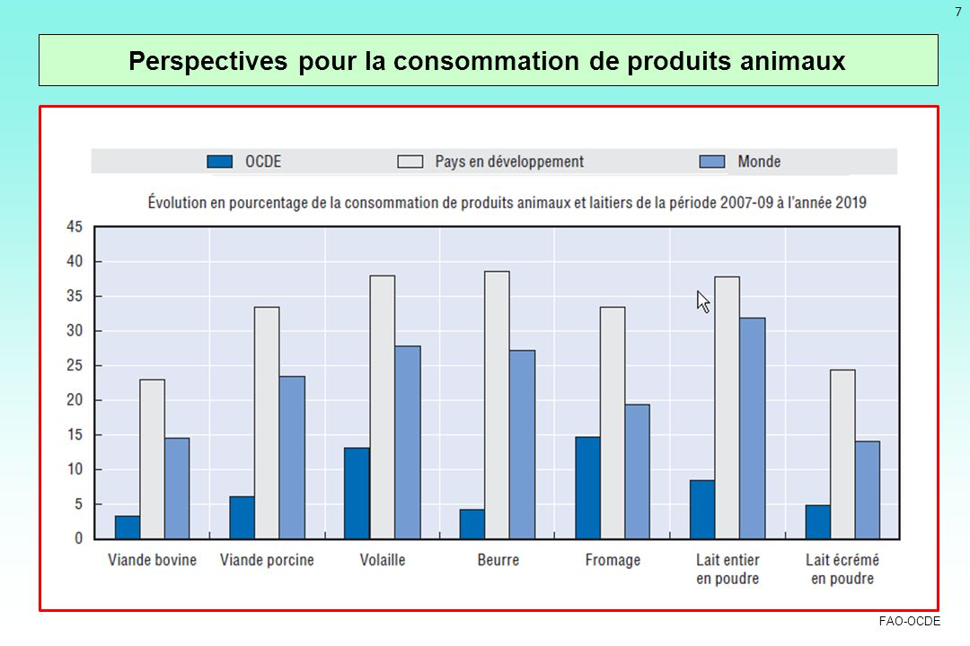 7 Perspectives pour la consommation de produits animaux FAO-OCDE