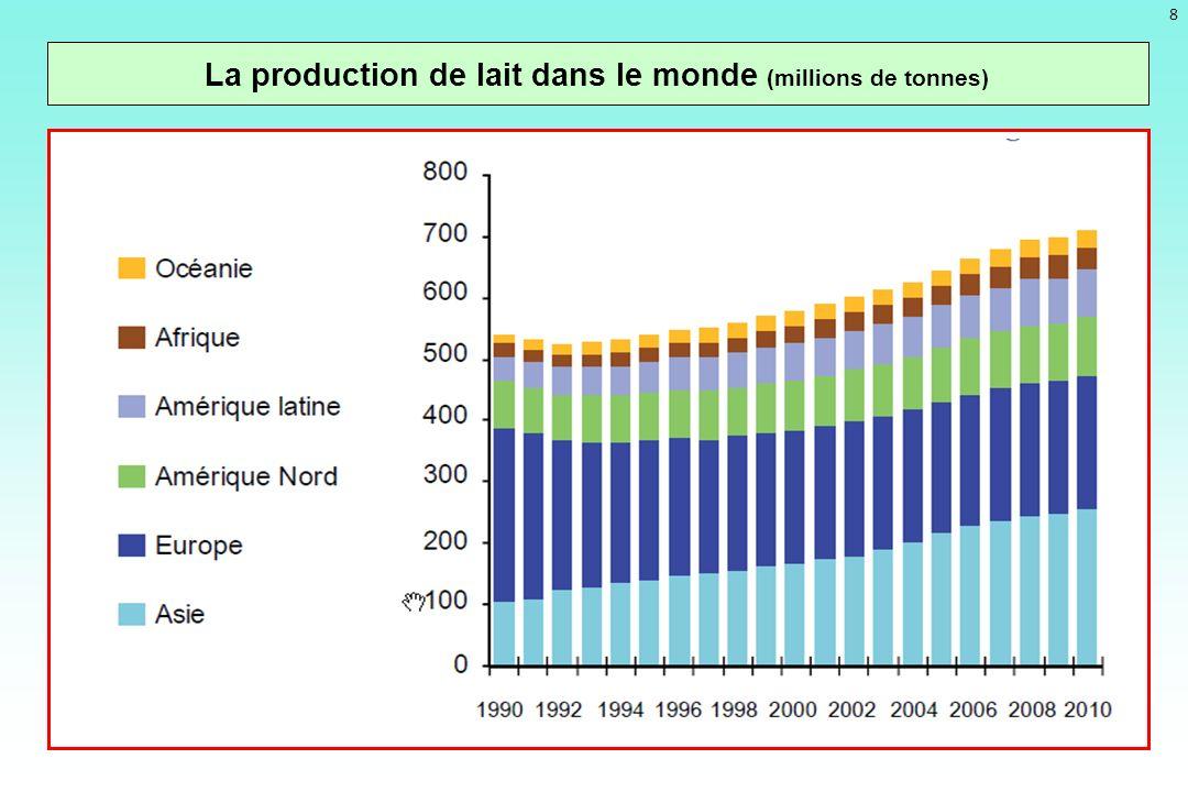 La production de lait dans le monde (millions de tonnes) Institut de lElevage daprès FAO 8