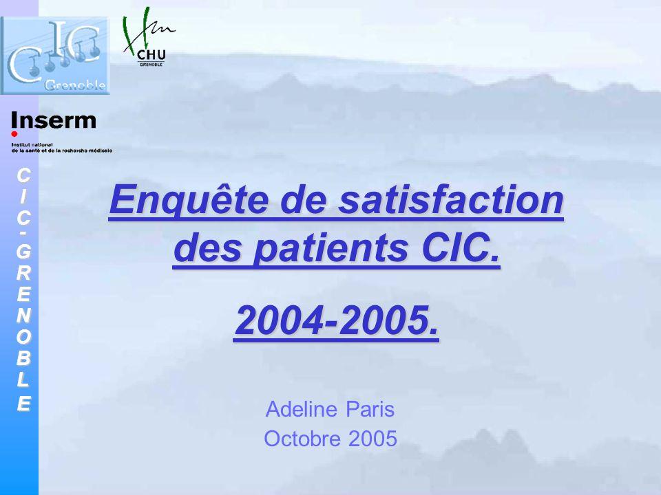 CIC-GRENOBLE Matériel et méthode (1) Critères dinclusion des personnes : - avoir été inclus dans une étude de recherche biomédicale impliquant la participation du CIC de Grenoble ; - avoir été reçu dans les locaux du service pour une consultation ou une hospitalisation de jour, pendant la période du 1 er juin 2004 au 31 mai 2005.