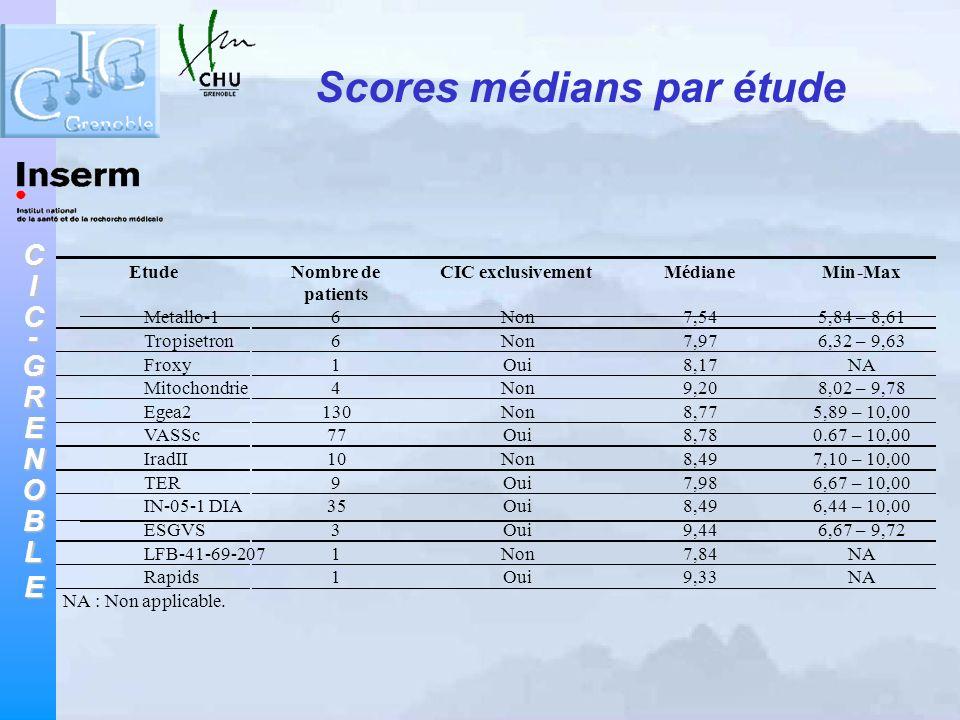 CIC-GRENOBLE Scores médians par étude