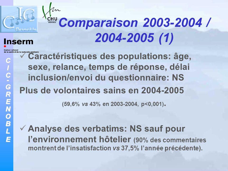 CIC-GRENOBLE Comparaison 2003-2004 / 2004-2005 (1) Caractéristiques des populations: âge, sexe, relance, temps de réponse, délai inclusion/envoi du qu