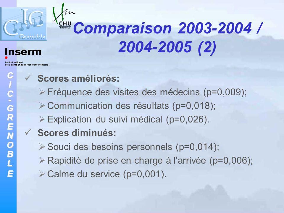 CIC-GRENOBLE Scores améliorés: Fréquence des visites des médecins (p=0,009); Communication des résultats (p=0,018); Explication du suivi médical (p=0,