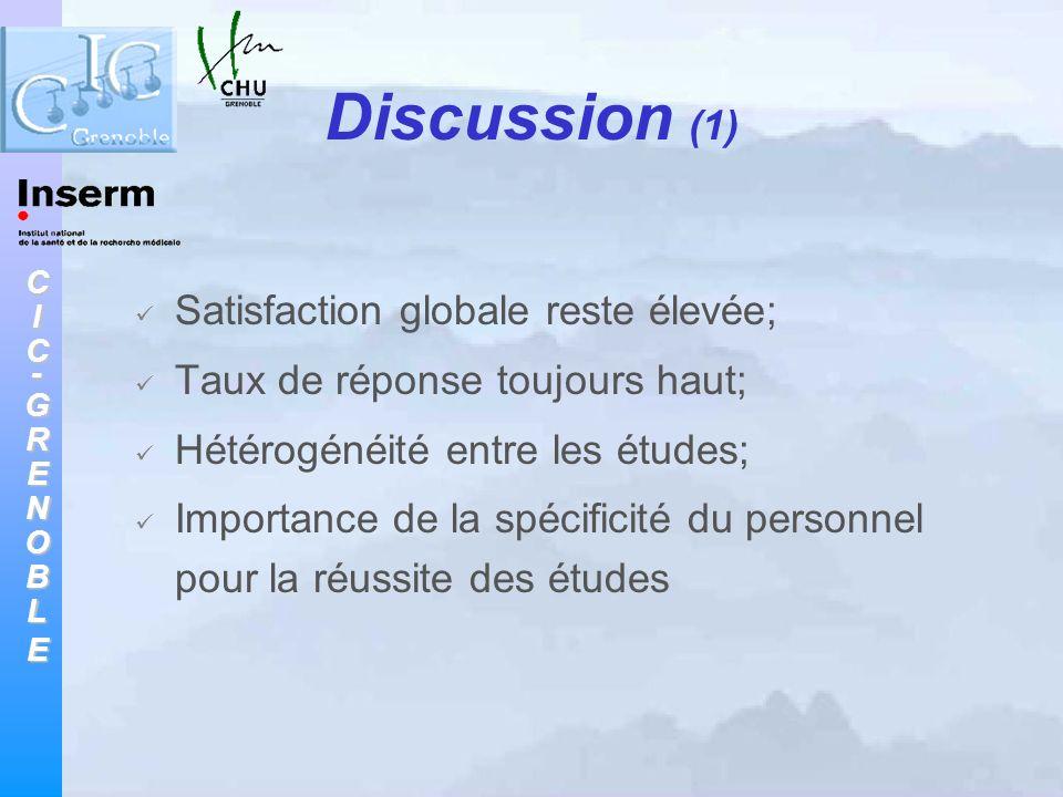 CIC-GRENOBLE Discussion (1) Satisfaction globale reste élevée; Taux de réponse toujours haut; Hétérogénéité entre les études; Importance de la spécifi