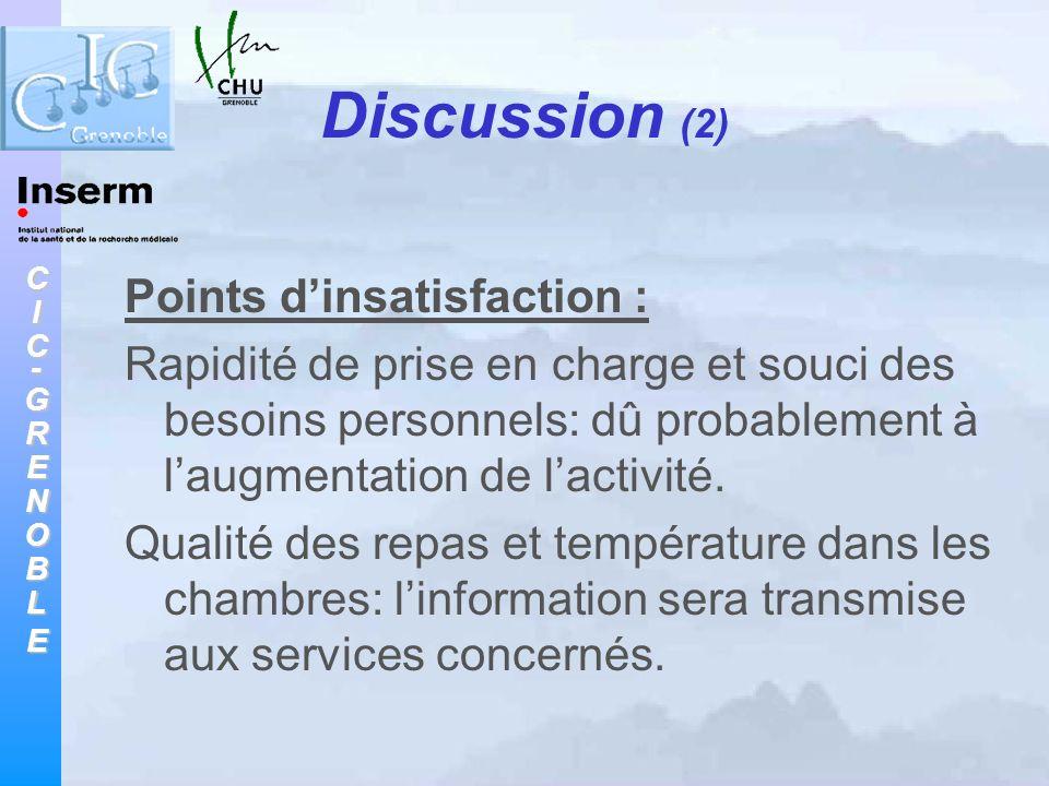 CIC-GRENOBLE Discussion (2) Points dinsatisfaction : Rapidité de prise en charge et souci des besoins personnels: dû probablement à laugmentation de l