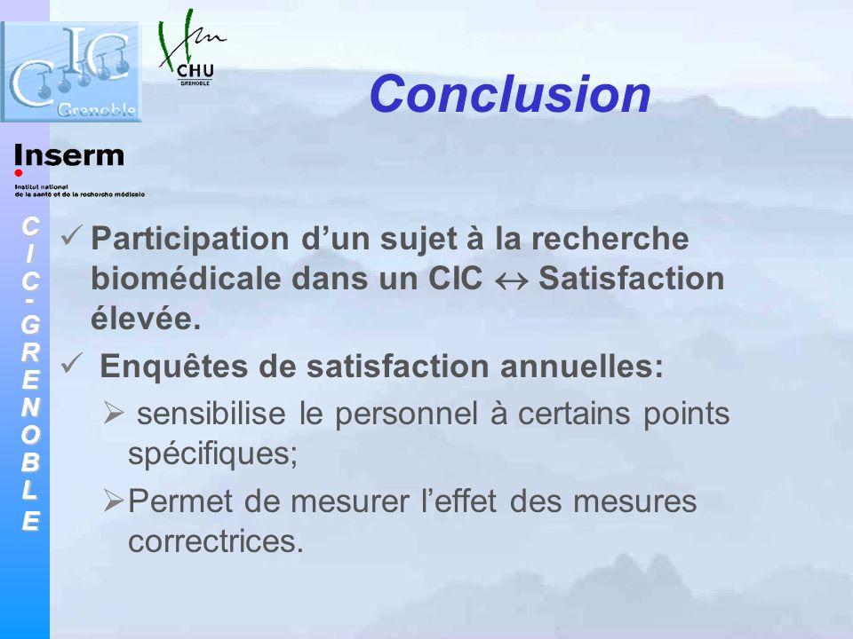 CIC-GRENOBLE Conclusion Participation dun sujet à la recherche biomédicale dans un CIC Satisfaction élevée. Enquêtes de satisfaction annuelles: sensib