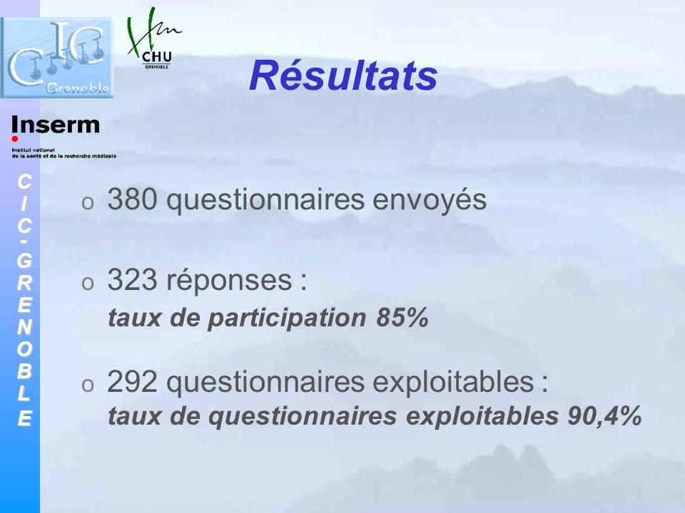 CIC-GRENOBLE Résultats o 380 questionnaires envoyés o 323 réponses : taux de participation 85% o 292 questionnaires exploitables : taux de questionnai