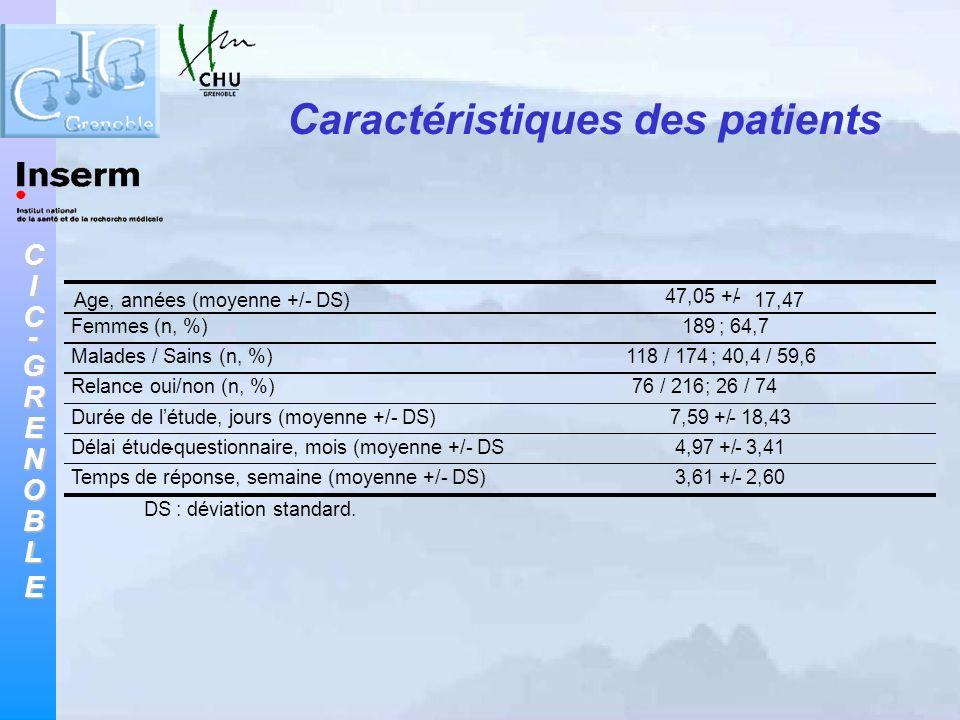 CIC-GRENOBLE Caractéristiques des patients Age, années (moyenne +/- DS) 47,05 +/- 17,47 Femmes (n, %) 189 ; 64,7 Malades / Sains (n, %) 118 / 174 ; 40